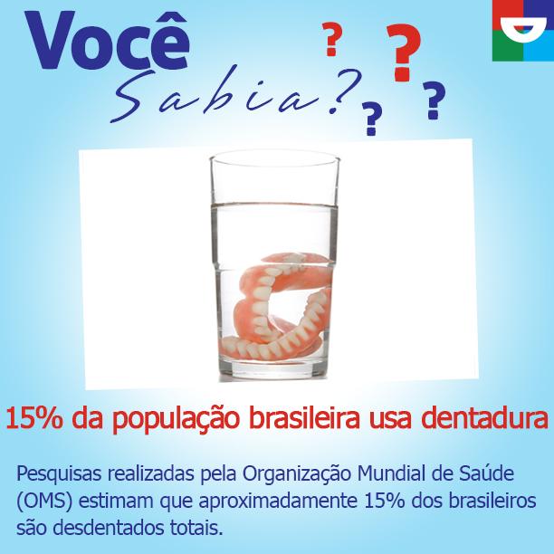 Você sabia:15% da população brasileira usa dentadura
